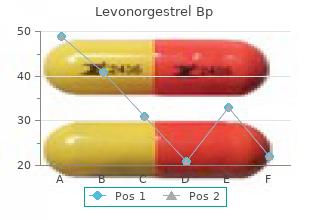 buy cheap levonorgestrel 0.18 mg