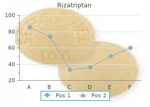 discount rizatriptan 10mg on line