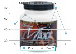 discount super p-force oral jelly 160 mg
