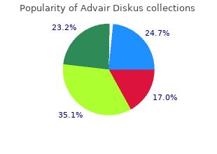 buy advair diskus 250mcg without a prescription