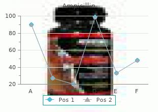 250 mg ampicillin