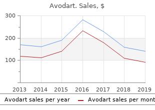 cheap avodart 0.5mg with visa
