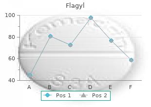flagyl 200 mg cheap