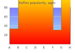 order keflex 250mg line