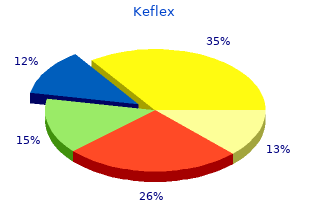 buy 500 mg keflex free shipping