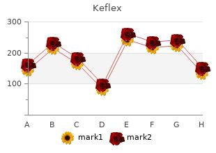 order 500mg keflex with mastercard
