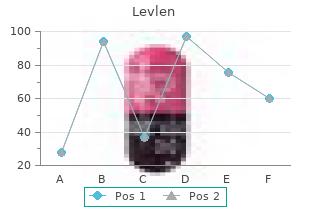 discount levlen 0.15 mg