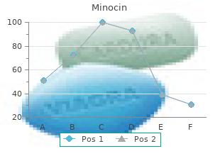 buy minocin 50 mg cheap