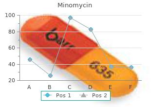 generic 100 mg minomycin overnight delivery