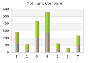 buy motilium 10mg line