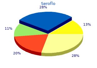 250mcg seroflo fast delivery