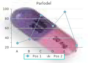 purchase parlodel 5 mg