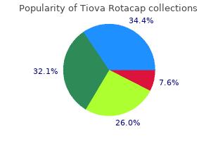 order 15caps tiova rotacap amex
