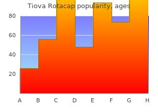 buy tiova rotacap 15 caps low price