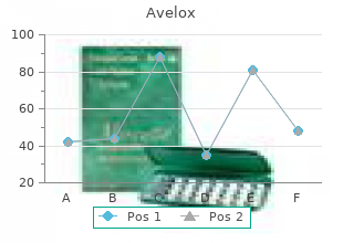 cheap avelox 400 mg with amex